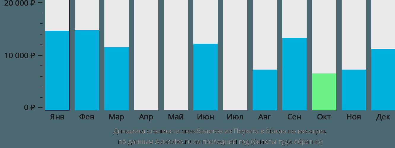 Динамика стоимости авиабилетов из Пхукета в Макао по месяцам