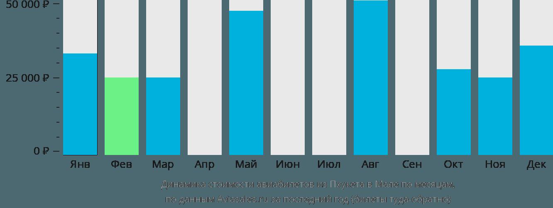 Динамика стоимости авиабилетов из Пхукета в Мале по месяцам