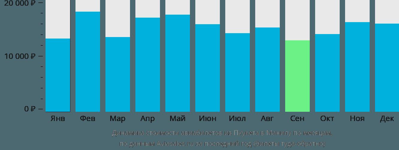Динамика стоимости авиабилетов из Пхукета в Манилу по месяцам