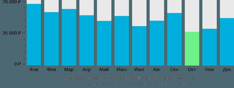 Динамика стоимости авиабилетов из Пхукета в Москву по месяцам