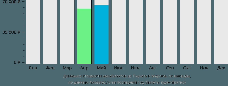 Динамика стоимости авиабилетов из Пхукета в Марсель по месяцам