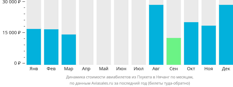 Динамика стоимости авиабилетов из Пхукета в Нячанг по месяцам