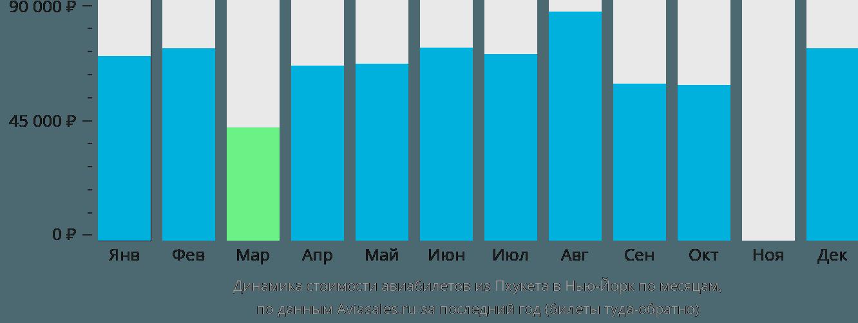 Динамика стоимости авиабилетов из Пхукета в Нью-Йорк по месяцам