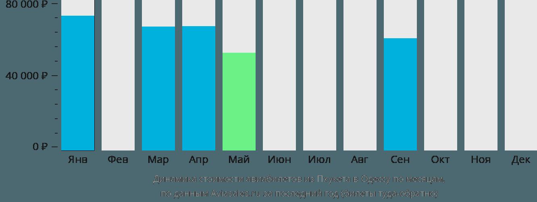 Динамика стоимости авиабилетов из Пхукета в Одессу по месяцам