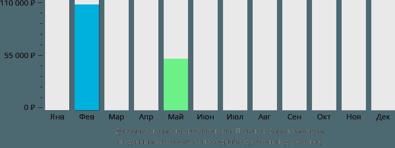 Динамика стоимости авиабилетов из Пхукета в Омск по месяцам