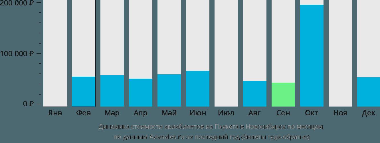 Динамика стоимости авиабилетов из Пхукета в Новосибирск по месяцам