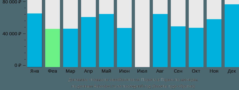 Динамика стоимости авиабилетов из Пхукета в Париж по месяцам