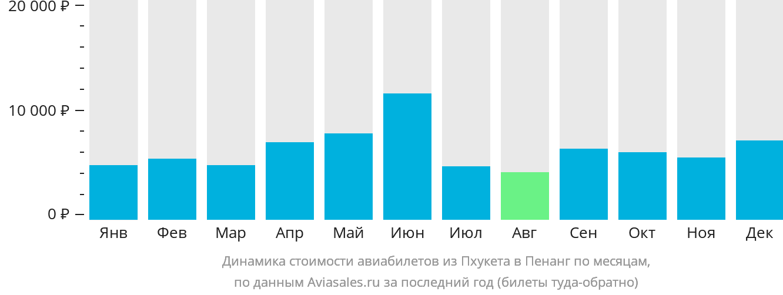 Динамика стоимости авиабилетов из Пхукета в Пенанг по месяцам
