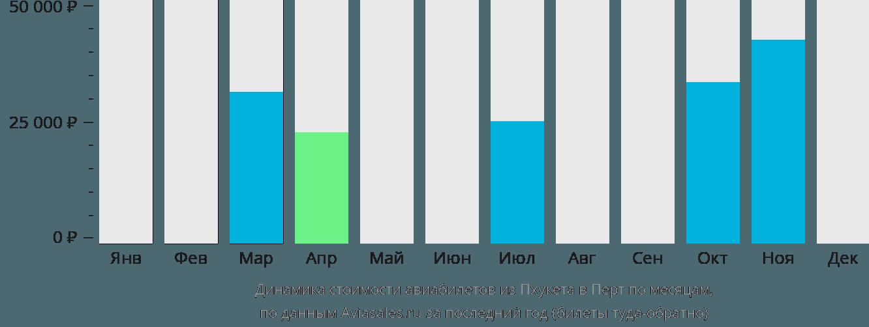Динамика стоимости авиабилетов из Пхукета в Перт по месяцам