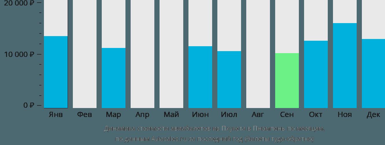 Динамика стоимости авиабилетов из Пхукета в Пномпень по месяцам