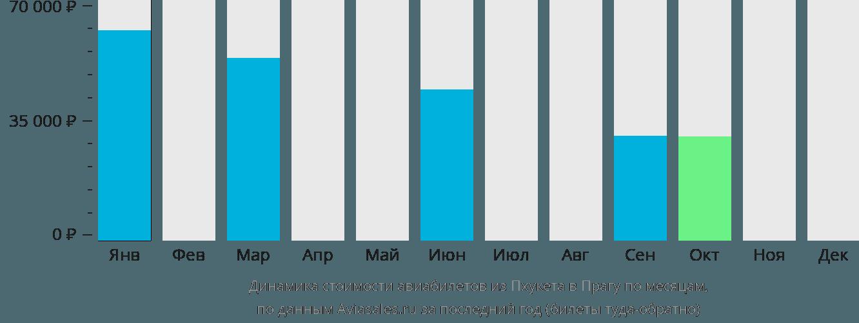 Динамика стоимости авиабилетов из Пхукета в Прагу по месяцам