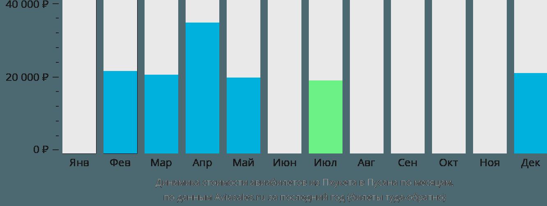 Динамика стоимости авиабилетов из Пхукета в Пусана по месяцам