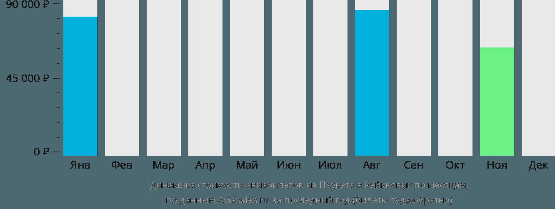 Динамика стоимости авиабилетов из Пхукета в Рейкьявик по месяцам