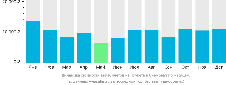 Динамика стоимости авиабилетов из Пхукета в Сиемреап по месяцам