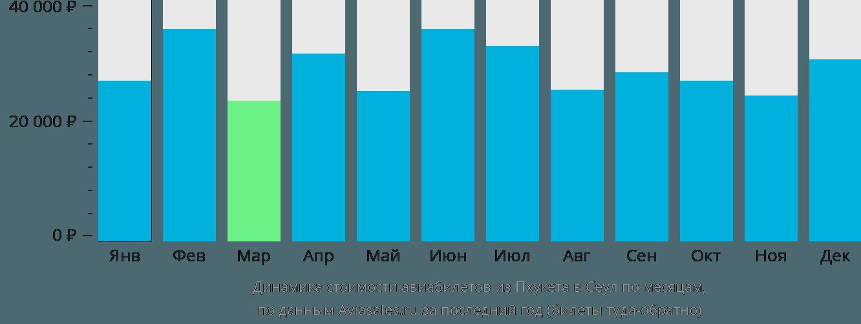 Динамика стоимости авиабилетов из Пхукета в Сеул по месяцам