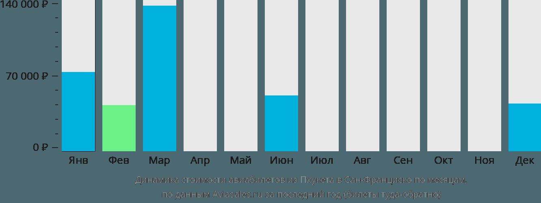 Динамика стоимости авиабилетов из Пхукета в Сан-Франциско по месяцам