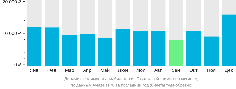 Динамика стоимости авиабилетов из Пхукета в Хошимин по месяцам