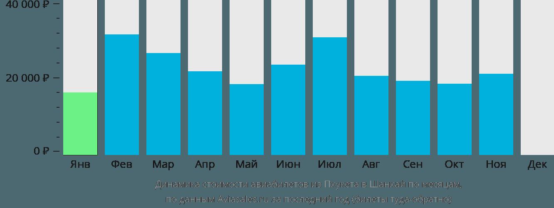 Динамика стоимости авиабилетов из Пхукета в Шанхай по месяцам