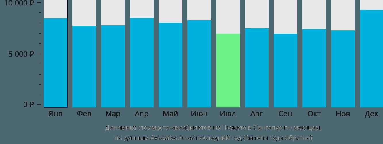 Динамика стоимости авиабилетов из Пхукета в Сингапур по месяцам