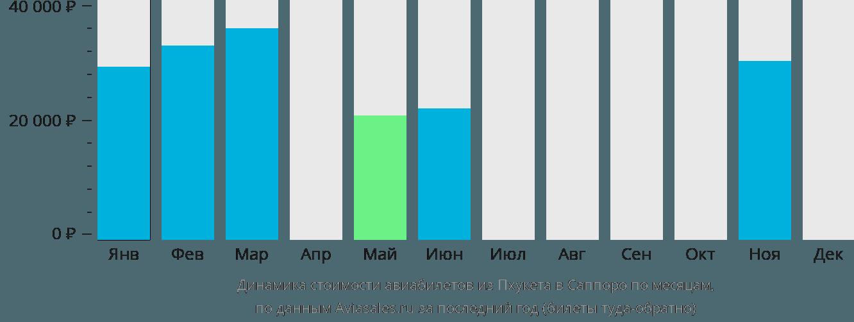 Динамика стоимости авиабилетов из Пхукета в Саппоро по месяцам