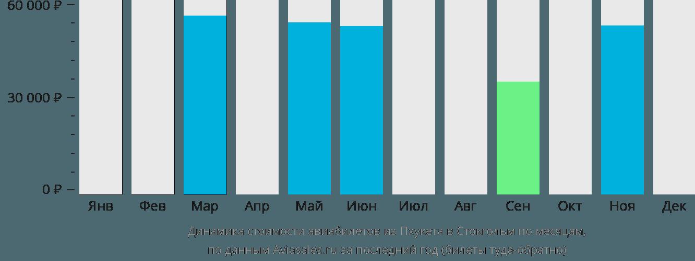 Динамика стоимости авиабилетов из Пхукета в Стокгольм по месяцам