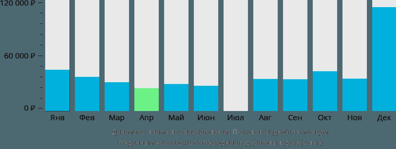 Динамика стоимости авиабилетов из Пхукета в Сидней по месяцам