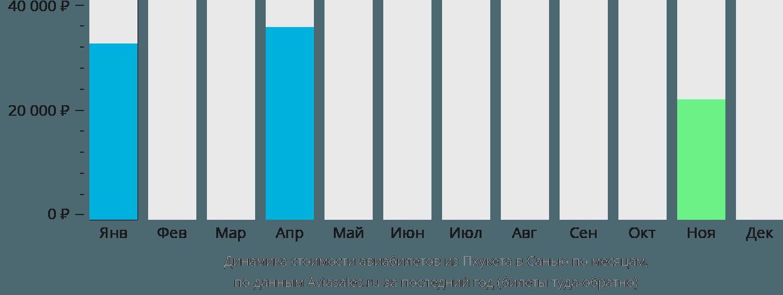 Динамика стоимости авиабилетов из Пхукета в Санью по месяцам