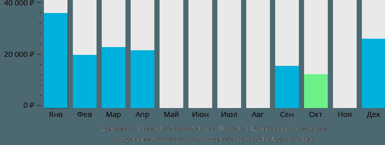 Динамика стоимости авиабилетов из Пхукета в Шэньчжэнь по месяцам