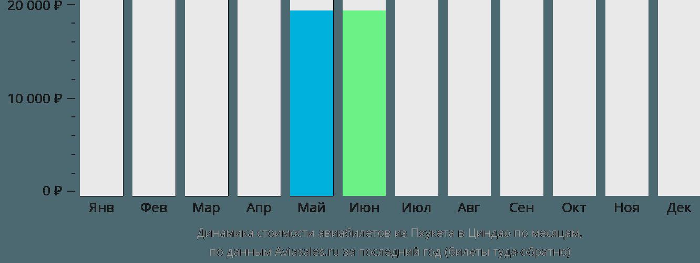 Динамика стоимости авиабилетов из Пхукета в Циндао по месяцам