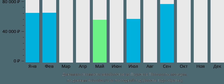 Динамика стоимости авиабилетов из Пхукета в Тбилиси по месяцам