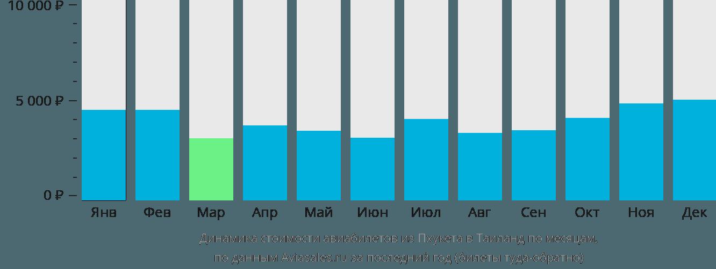 Динамика стоимости авиабилетов из Пхукета в Таиланд по месяцам