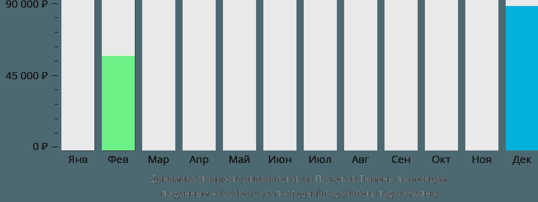 Динамика стоимости авиабилетов из Пхукета в Тюмень по месяцам
