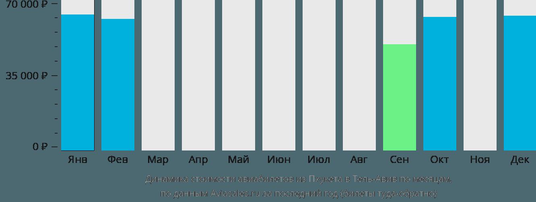 Динамика стоимости авиабилетов из Пхукета в Тель-Авив по месяцам