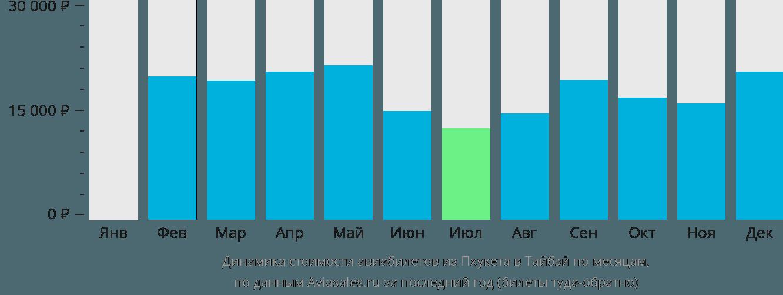 Динамика стоимости авиабилетов из Пхукета в Тайбэй по месяцам