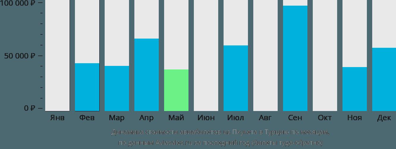 Динамика стоимости авиабилетов из Пхукета в Турцию по месяцам