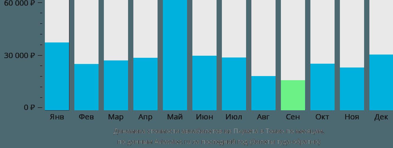 Динамика стоимости авиабилетов из Пхукета в Токио по месяцам