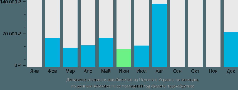 Динамика стоимости авиабилетов из Пхукета в Украину по месяцам