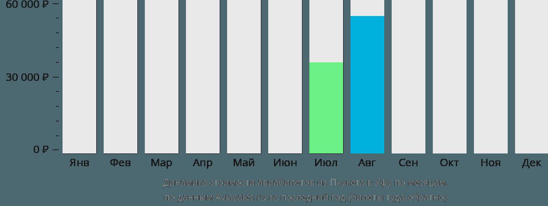 Динамика стоимости авиабилетов из Пхукета в Уфу по месяцам