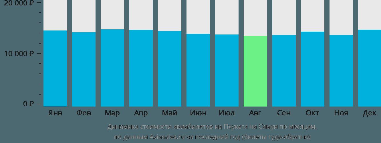 Динамика стоимости авиабилетов из Пхукета на Самуи по месяцам