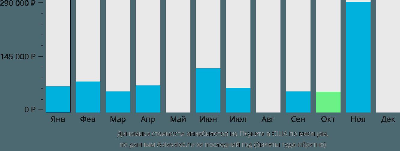 Динамика стоимости авиабилетов из Пхукета в США по месяцам