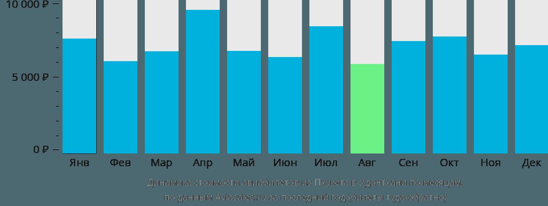 Динамика стоимости авиабилетов из Пхукета в Удонтхани по месяцам