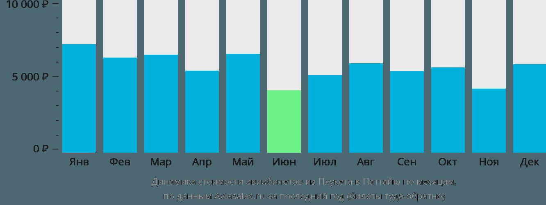 Динамика стоимости авиабилетов из Пхукета в Паттайю по месяцам