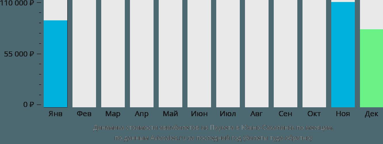 Динамика стоимости авиабилетов из Пхукета в Южно-Сахалинск по месяцам