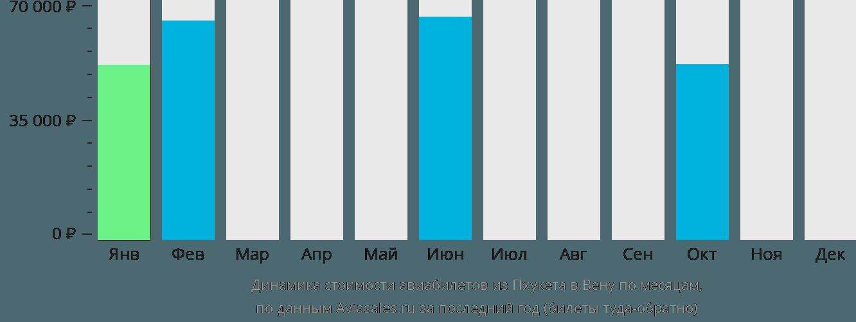 Динамика стоимости авиабилетов из Пхукета в Вену по месяцам