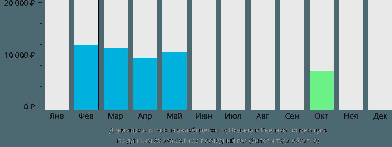 Динамика стоимости авиабилетов из Пхукета в Вьетнам по месяцам