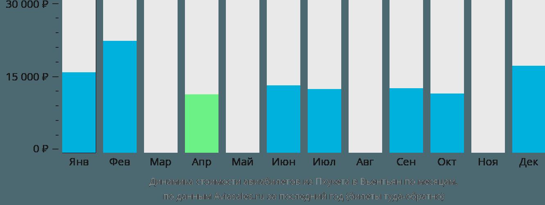 Динамика стоимости авиабилетов из Пхукета в Вьентьян по месяцам