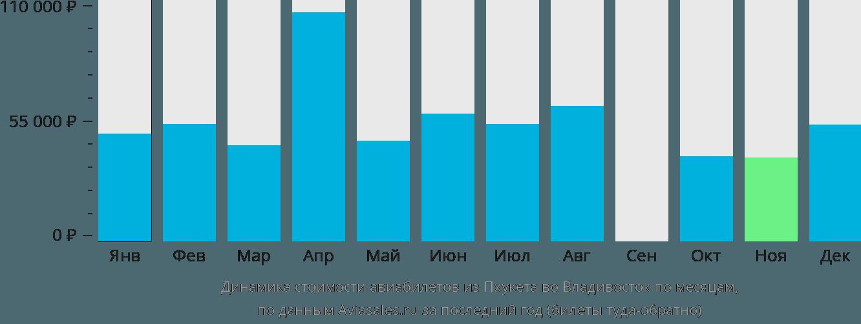 Динамика стоимости авиабилетов из Пхукета во Владивосток по месяцам
