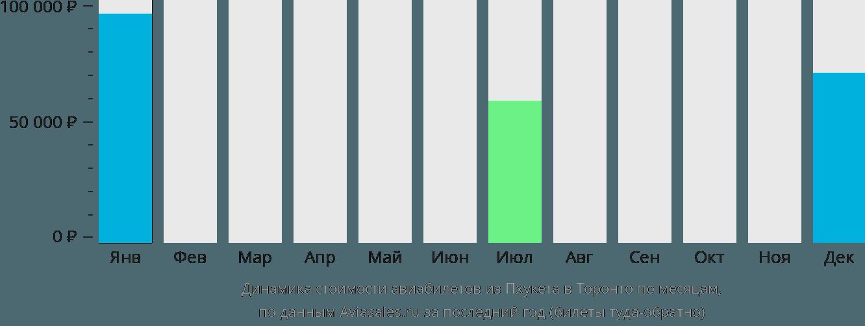 Динамика стоимости авиабилетов из Пхукета в Торонто по месяцам
