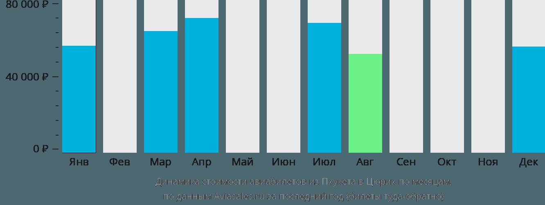 Динамика стоимости авиабилетов из Пхукета в Цюрих по месяцам