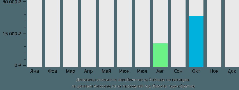 Динамика стоимости авиабилетов из Хайлара по месяцам